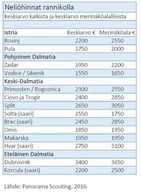kroatian hintoja